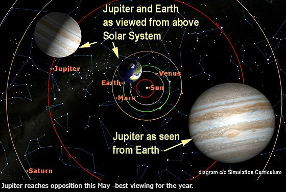 Jupiter-Earth